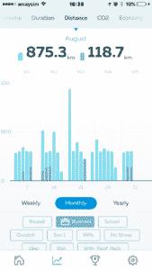 Gofar app - Distance travel in a month