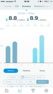 Gofar app - Economy score