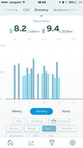 Gofar app - Monthly economy calculation