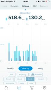 Gofar app - Monthly distance calculation