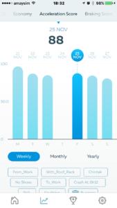 Gofar app - Acceleration score
