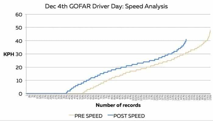 Speed analysis chart