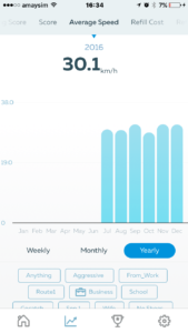 Gofar app - Average speed