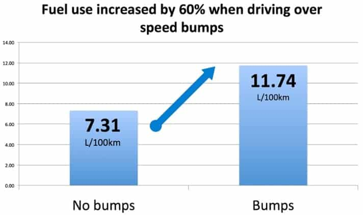 Fuel use increased by 60% when driving over speed bumps